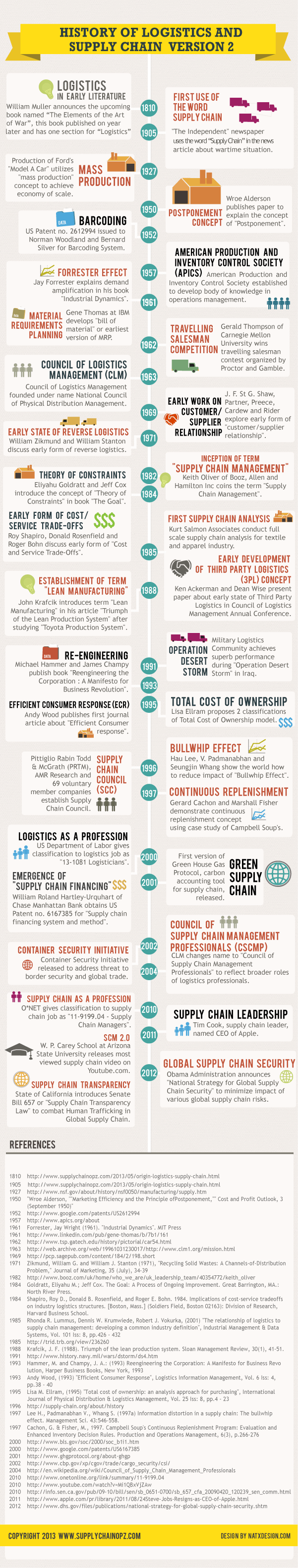 Logistics and Supply Chain Management History Infographic