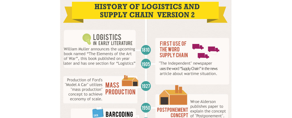 historical developments in supply chain management Supply chain management for operations managers  supply chain and value chain management  continuous improvement and innovative developments project .