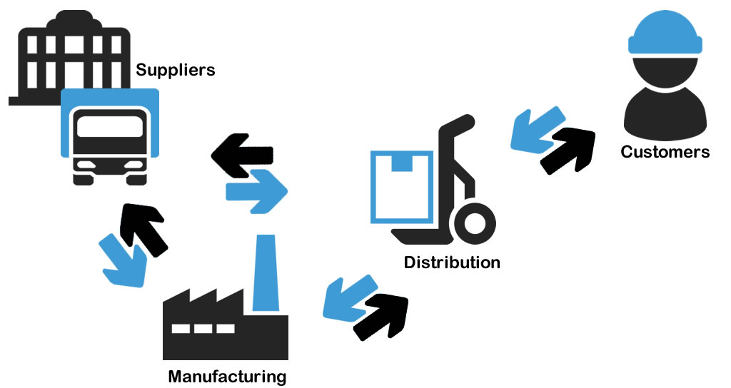 Inputs And Outputs Of Supply Chain And Inventory Management