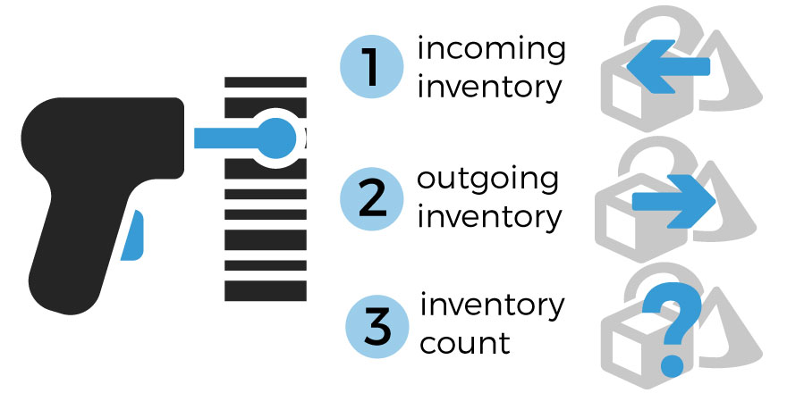 Barcode inventory management system for businesses