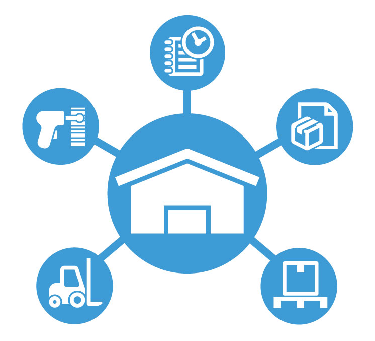 warehouse management system A warehouse management system, or wms, is a key part of the supply chain and primarily aims to control the movement and storage of materials within a warehouse and process the associated transactions, including shipping, receiving, putaway and.