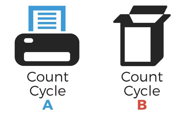 Warehouse inventory control through cycle counts