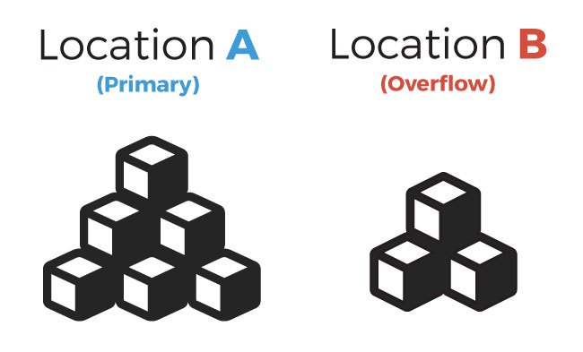 Warehouse inventory control with multiple location control strategy