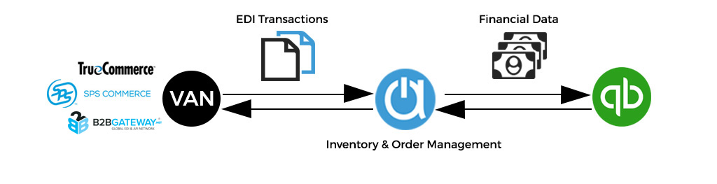 QuickBooks EDI for EDI Order management