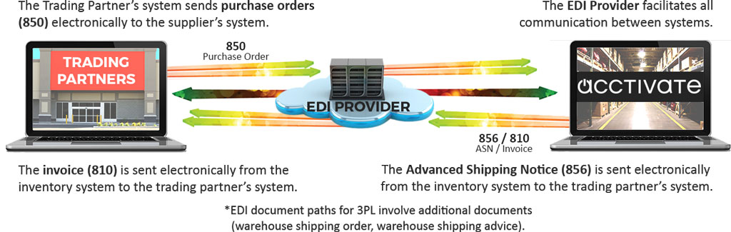 Ship EDI orders to big box retailers with Acctivate EDI