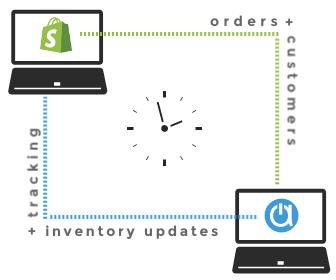shopify order management webstore sync