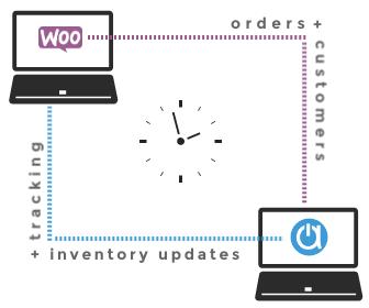 WooCommerce order management webstore sync