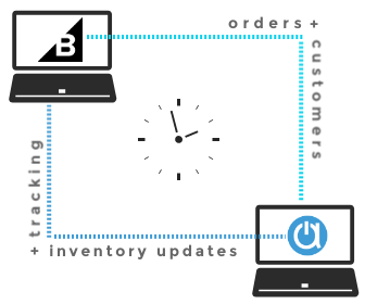 order management software for bigcommerce with order sync