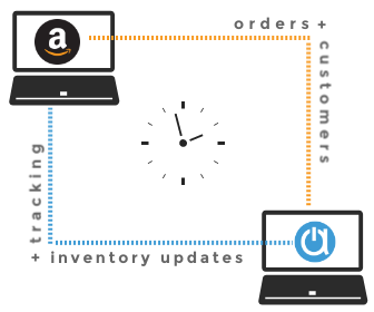 Amazon FBA inventory management software with order sync