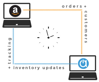 Amazon seller inventory management software web store sync