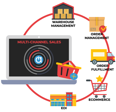 Multi-Channel Sales - Acctivate Solution