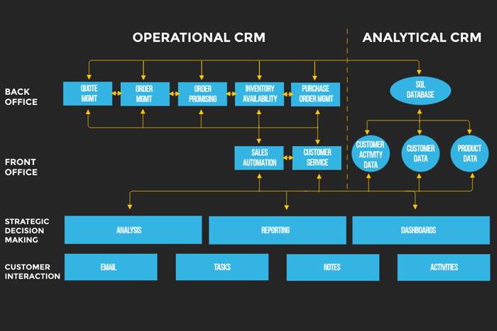 Operational CRM Software