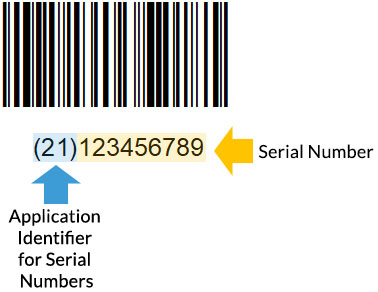 Barcode encoded with serial number